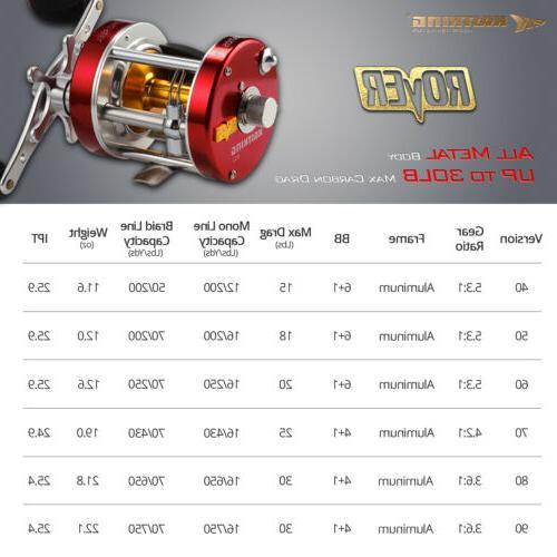 KastKing Rover Conventional Round Fishing Reel Metal