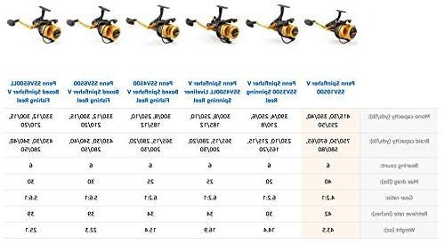 Penn Spinfisher V Spinning Reel, 6500